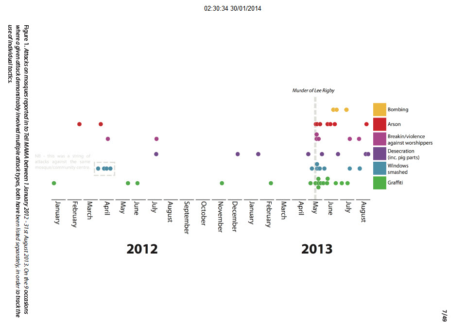 Clustering of Mosque attacks