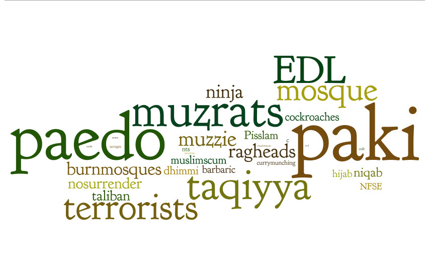 Word Cloud TELL MAMA