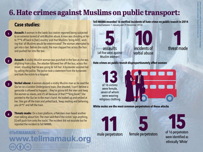 Hate Crimes Against Muslims on Public Transport