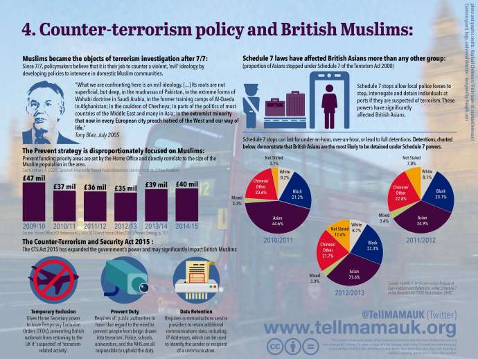 Counter-terrorism policy disproportionately affects British Muslims