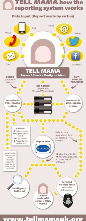 tell-mama-support-for-victim-infographic-feb-2013