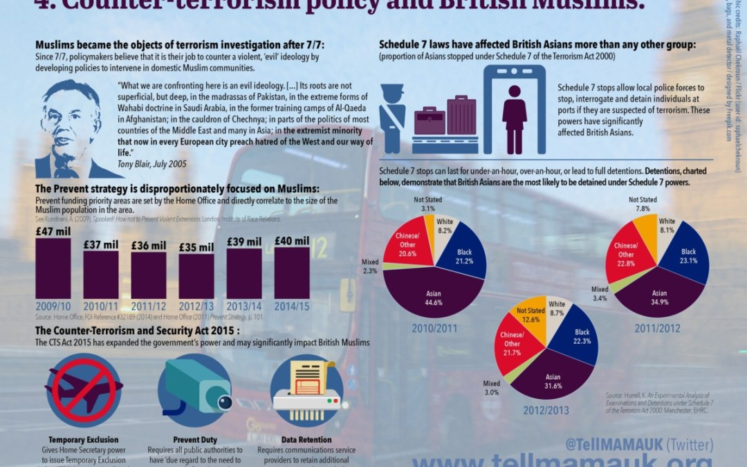Counter-terrorism policy and British Muslims