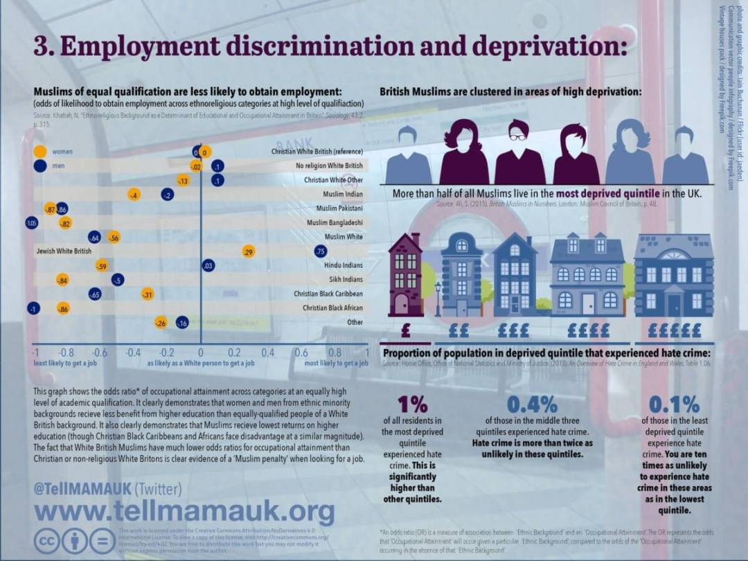 Employment discrimination and deprivation