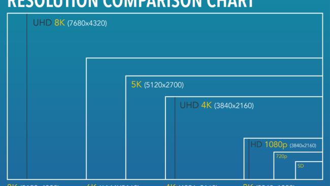 8k comparison chart