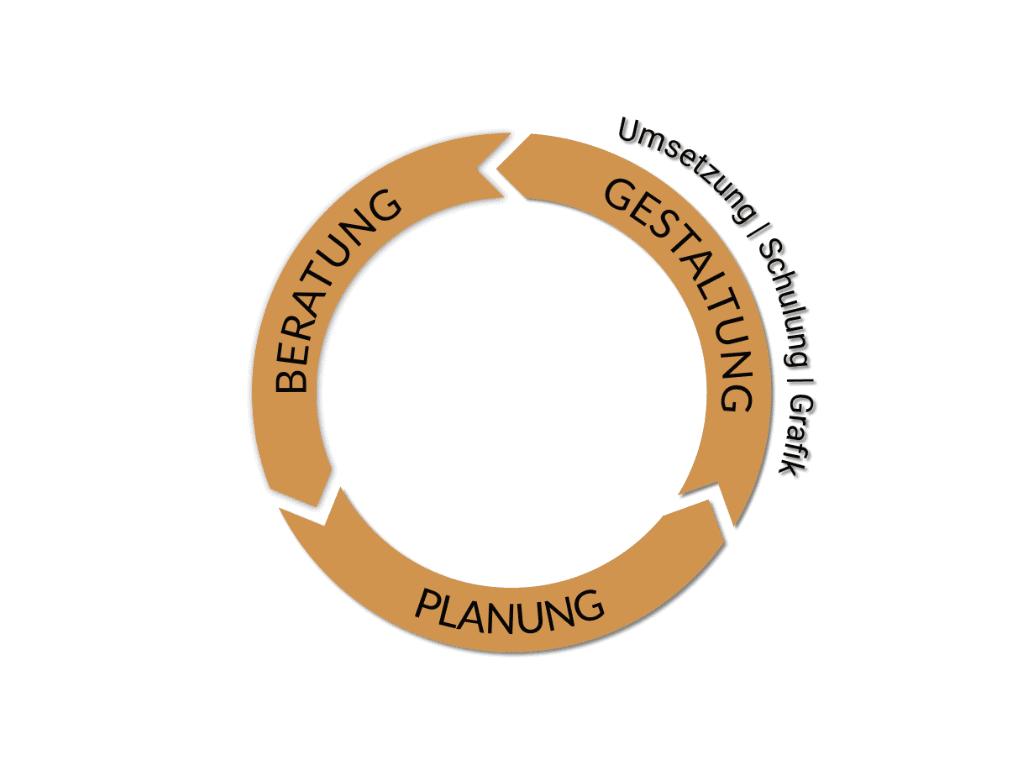 Gestaltung - Umsetzung - Design - Grafik - Schulung | telos communication