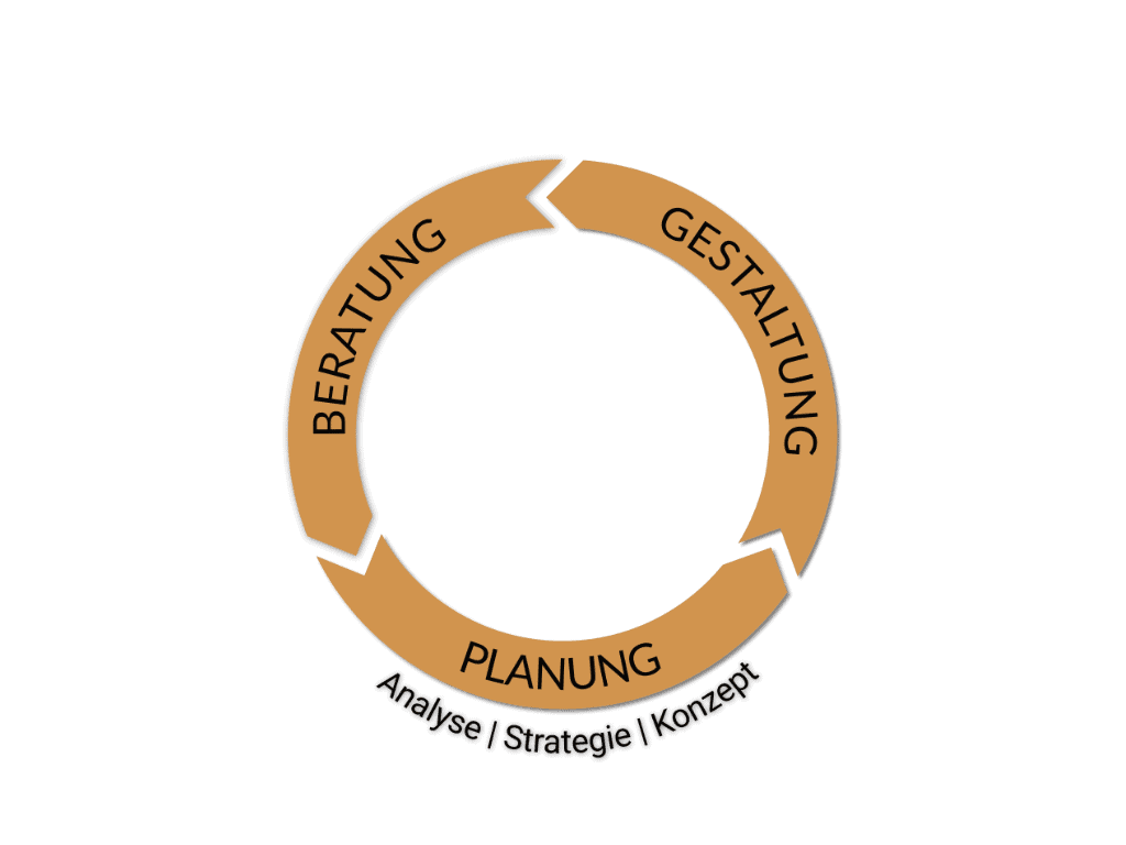 Planung - Analyse - Konzept - Strategie | telos communication