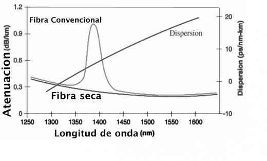 absorcion extrinseca de la fibra óptica