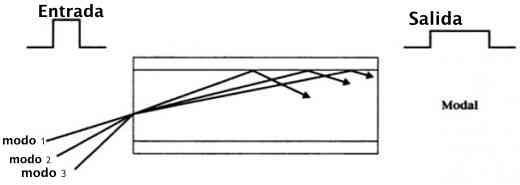 dispersion modal
