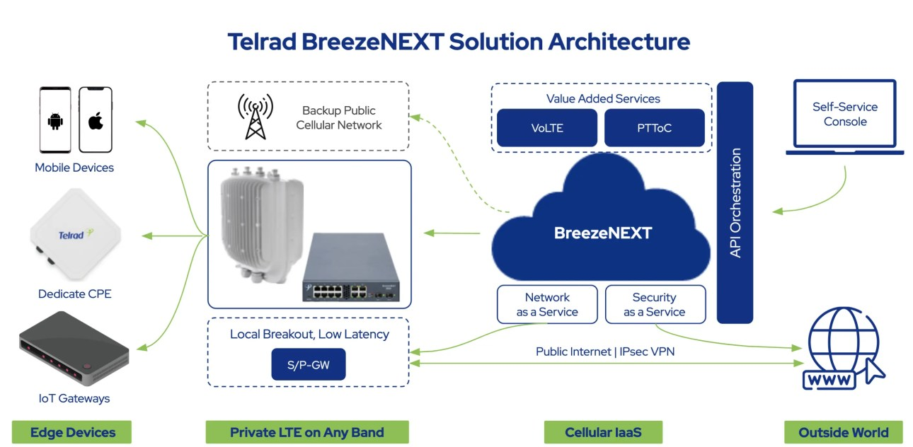Telrad BreezeNEXT Solution Architecture