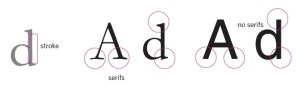 example of serif and sans serif fonts