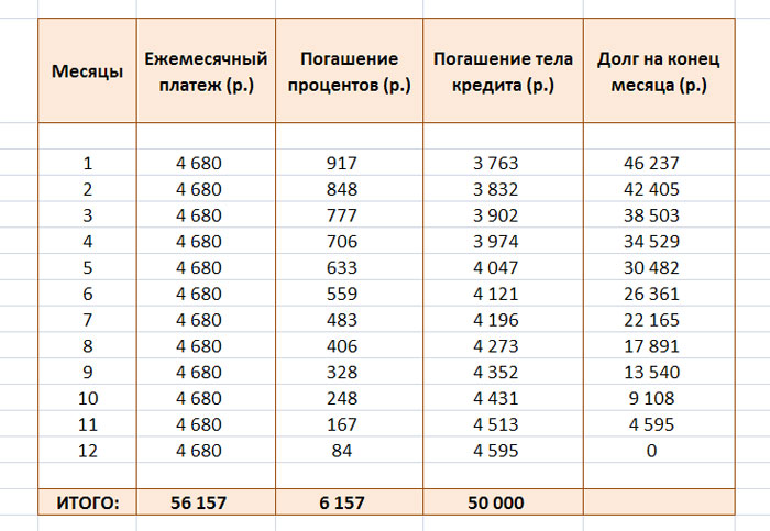 как лучше гасить аннуитетный кредит микрозаймы на карту за 5 без процентов санкт-петербург