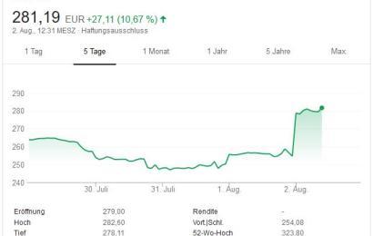Shortseller-Blutbad zu Tesla Quartalszahlen