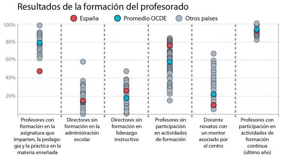 Más de la mitad de los profesores españoles no llega formado en el contenido de la materia que imparte