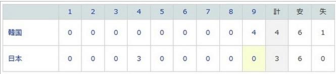 【速報】世界野球プレミア12準決勝 日本、韓国に3―4で敗れる:キニ速