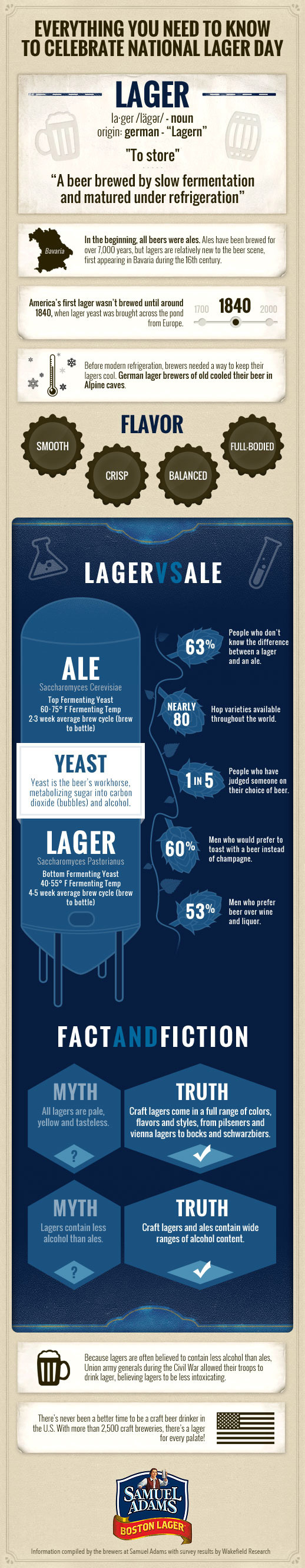 Sam Adams CraftLagerDay Info 1