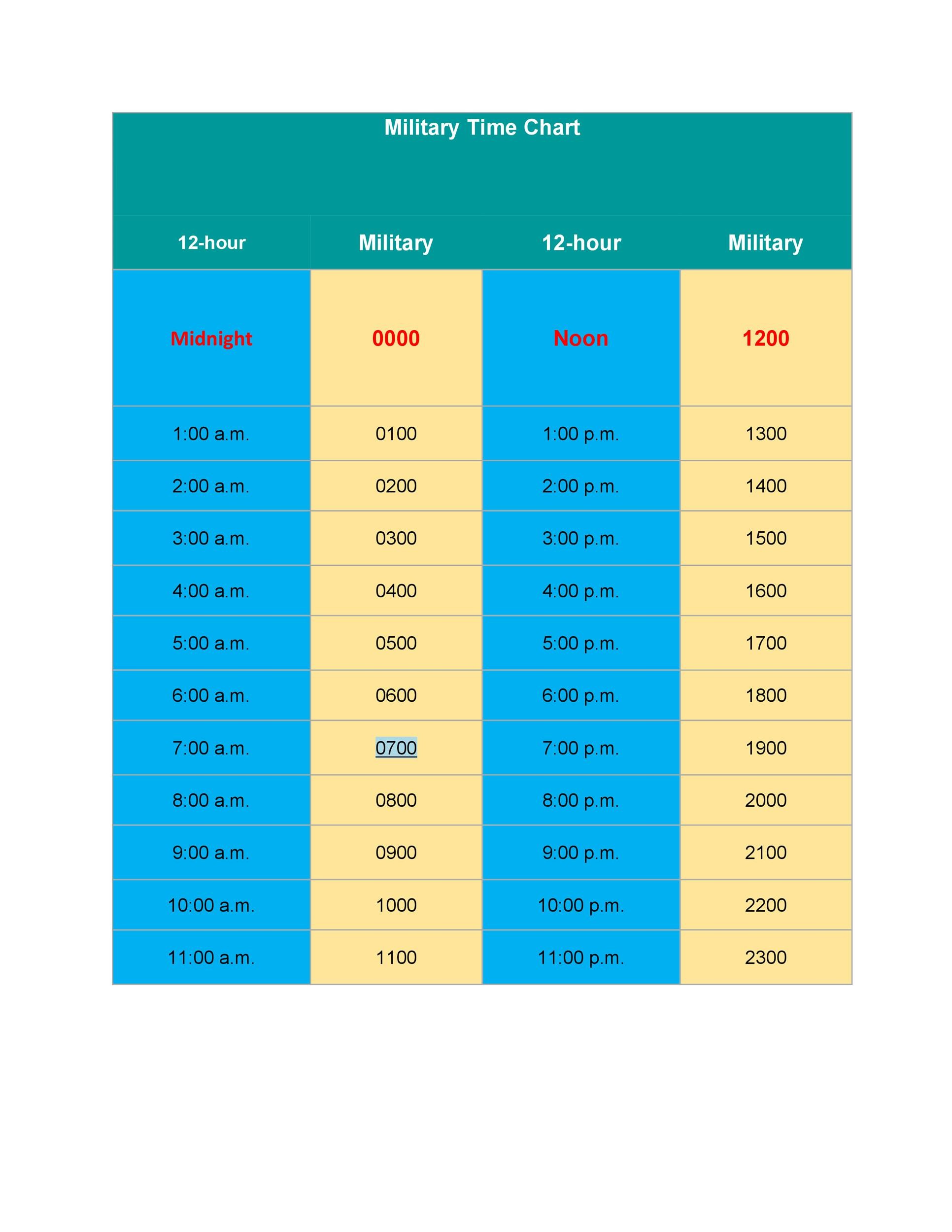 Military Time Coversion Chart