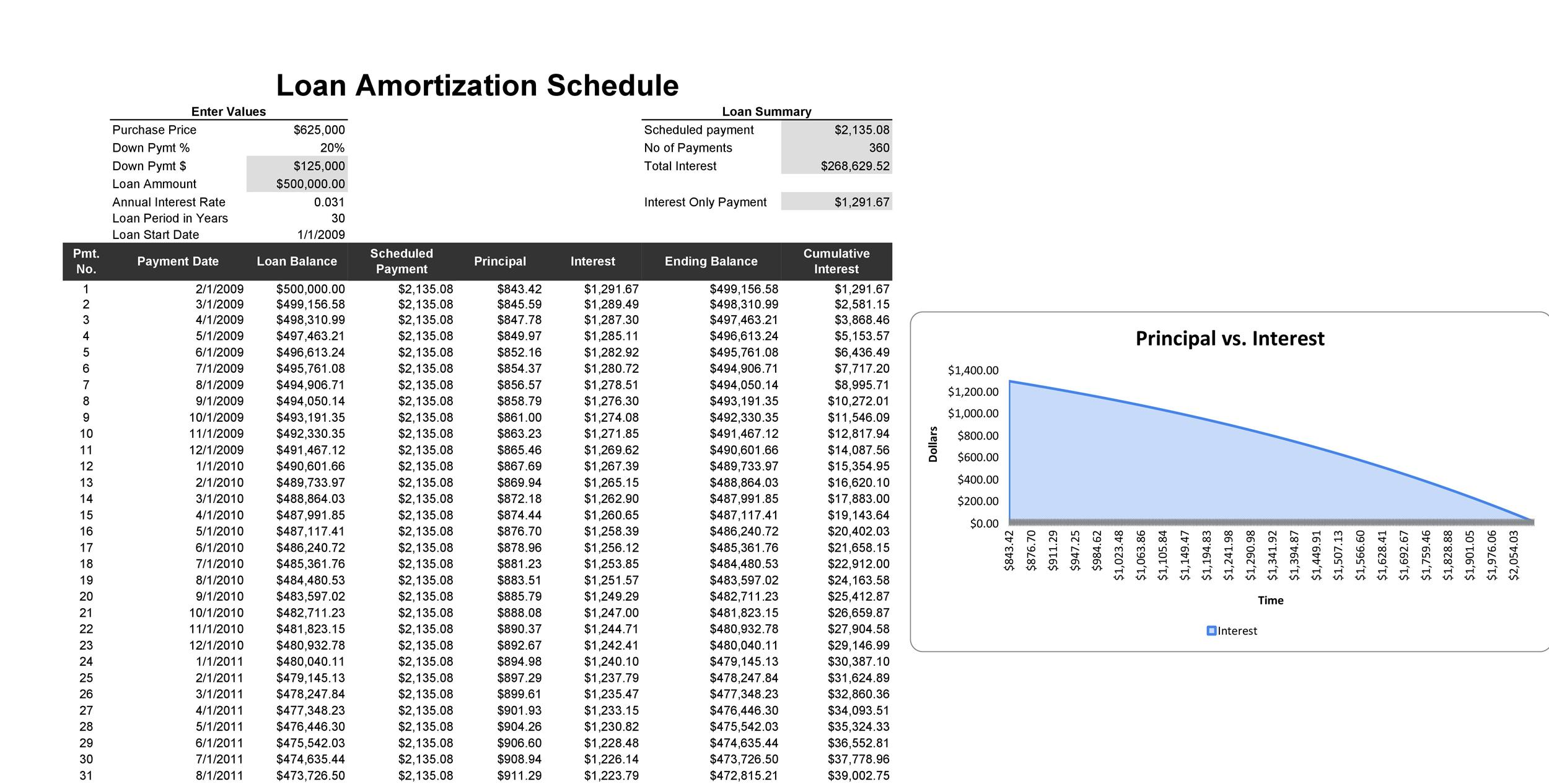 Amortization Table Excel Variable Interest Rate