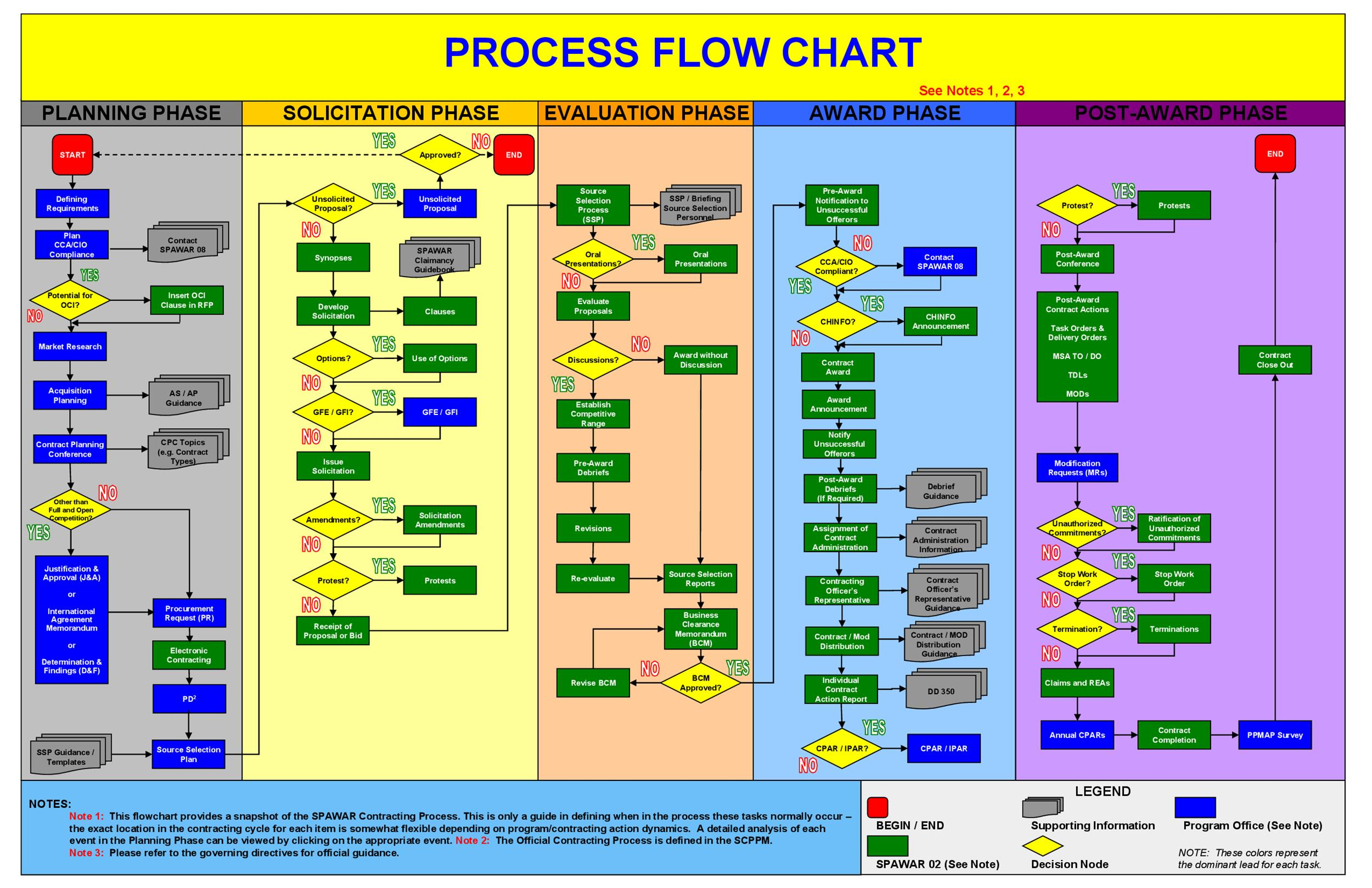 41 Fantastic Flow Chart Templates Word Excel Power Point