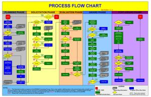 40 Fantastic Flow Chart Templates [Word, Excel, Power Point]