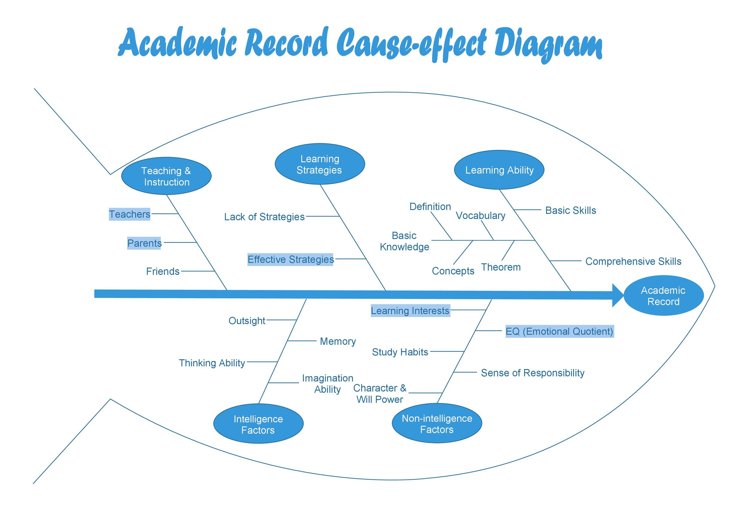 43 Great Fishbone Diagram Templates Amp Examples Word Excel