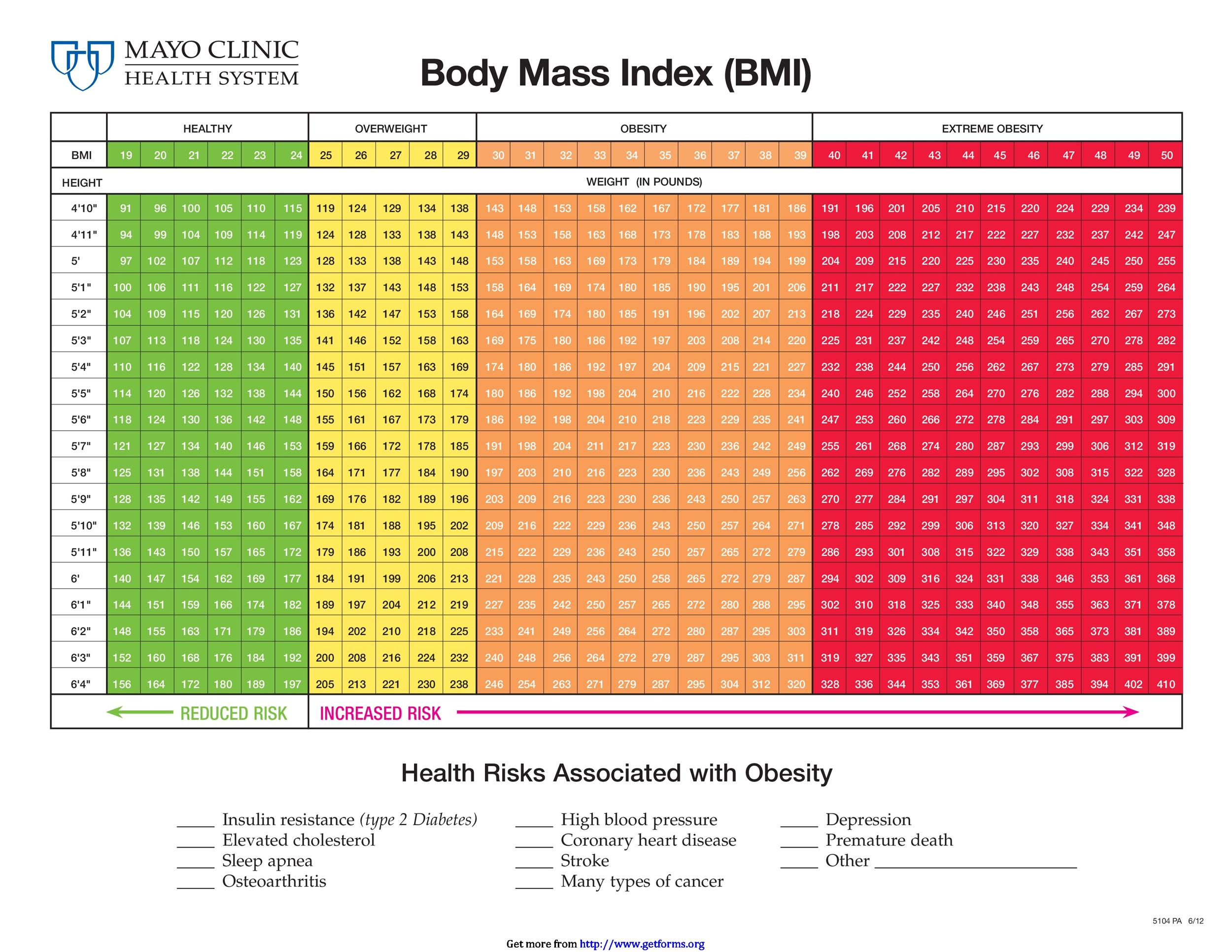 Printable Bmi Chart That Are Breathtaking