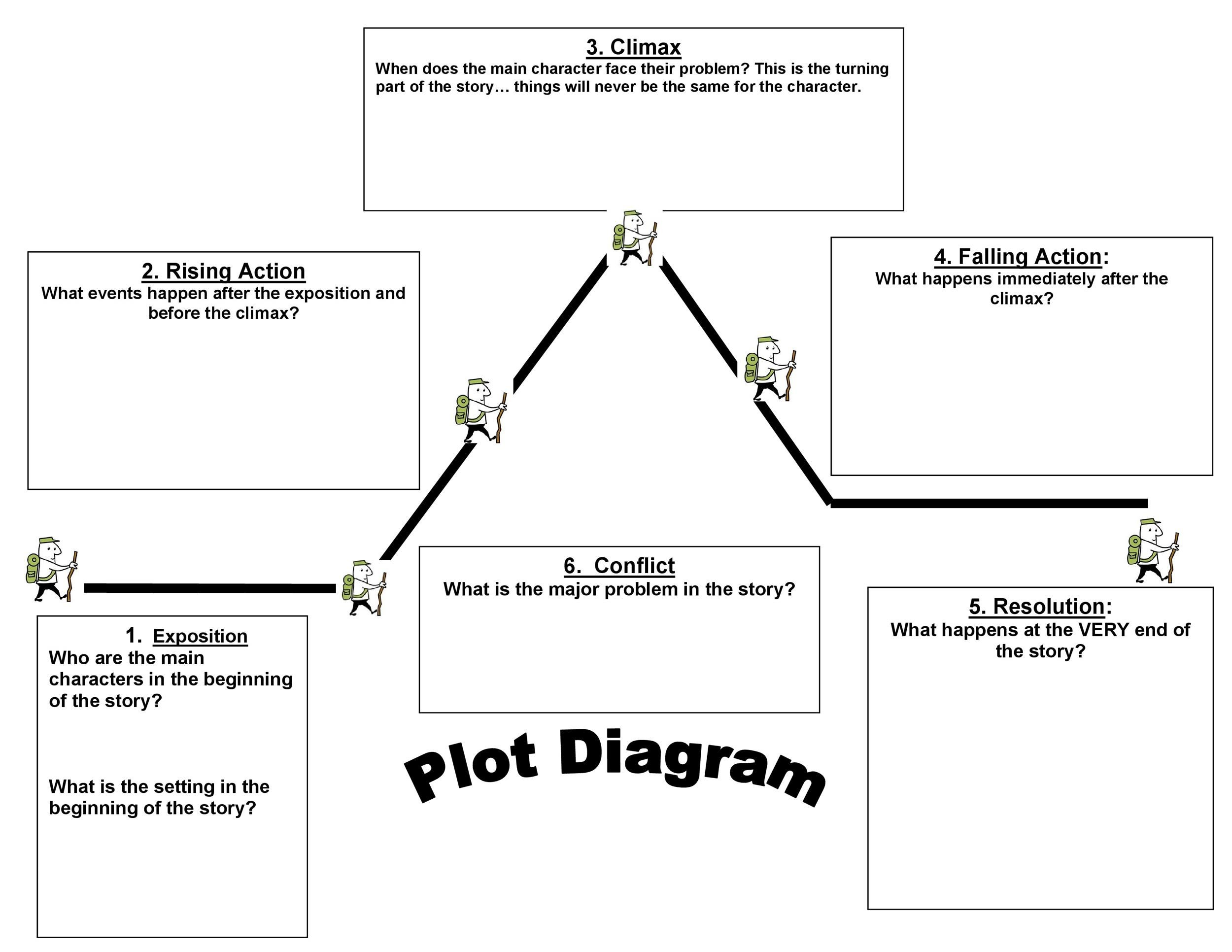 Plot Diagram Exposition