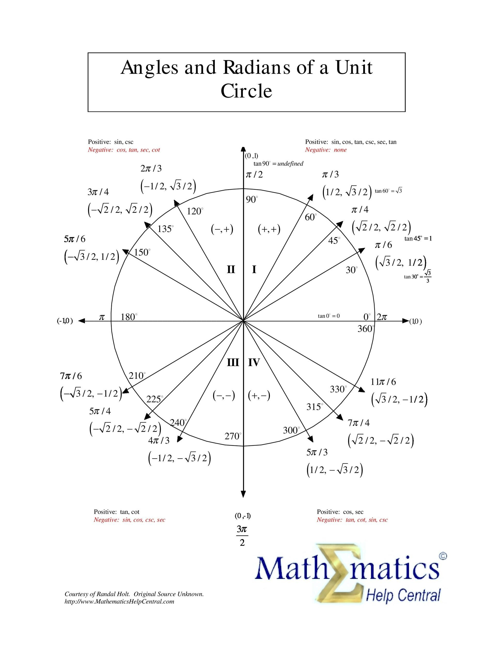 Printable Unit Circle That Are Juicy