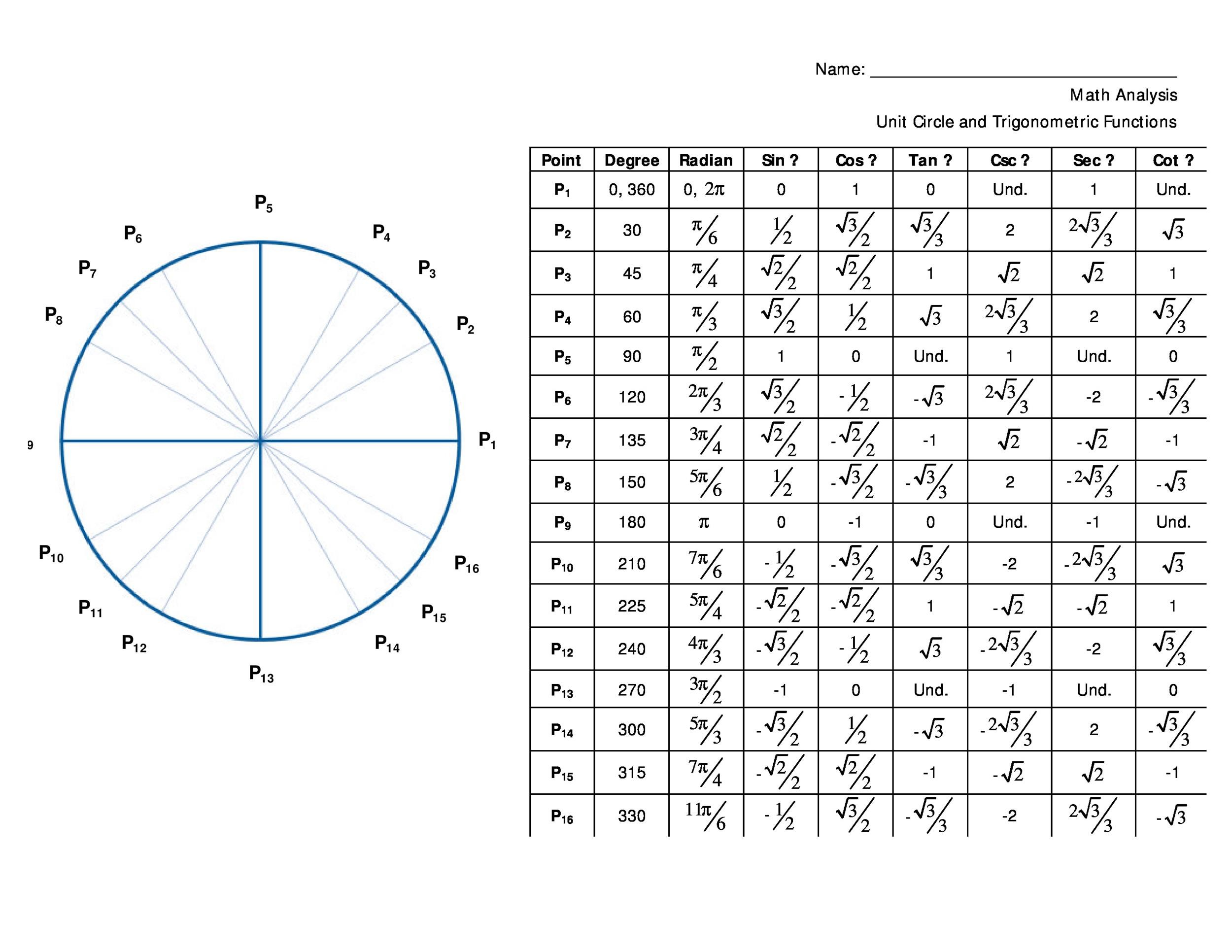 Trig Values Table 0 To 360 Degrees