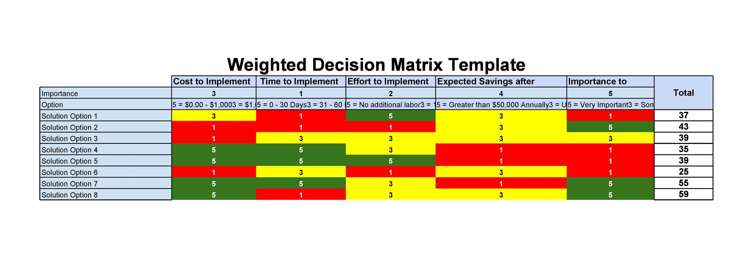 Weighted Decision Matrix Template Tutore