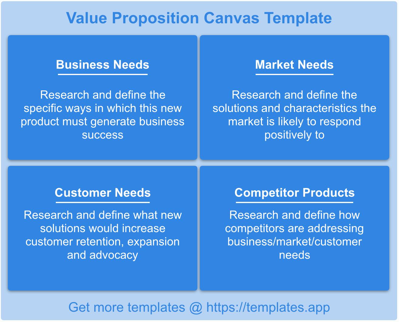 Value Prop Canvas TemplatesApp