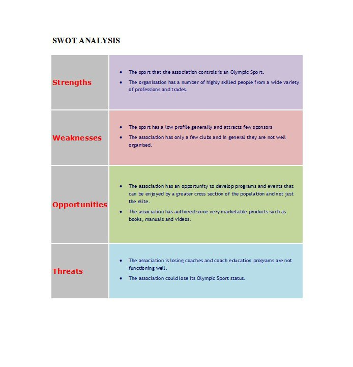 word swot template
