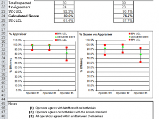 MSA Attribute Gage R&R Study