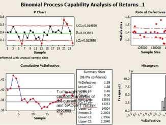 binomial process capability six sigma project, statistical process control
