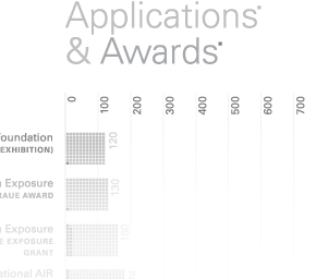 Art Competitions: A Selective Comparison of Applicant Pools, Awards, and Odds