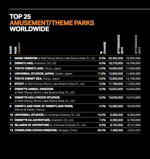 World Theme Park Attendance Numbers 2015