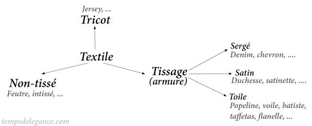 Tissages tissus
