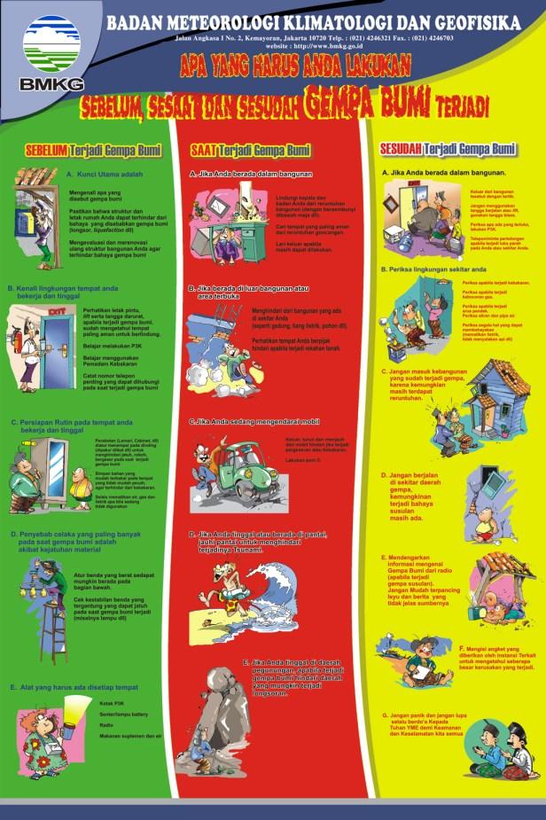 Poster Antisipasi Gempa