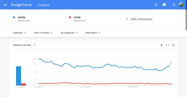 """Trend pencarian """"janda"""" (garis biru) dan """"duda"""" (garis merah) per 1 Juni 2020 menurut Google Trends"""