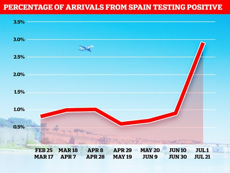 The positivity rate among people coming to England from Spain has skyrocketed in the last three weeks to 2.9 per cent. Infection rates among the group had been between 0.6 and 1 per cent since February