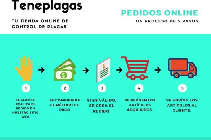 Como comprar online en nuestra tienda