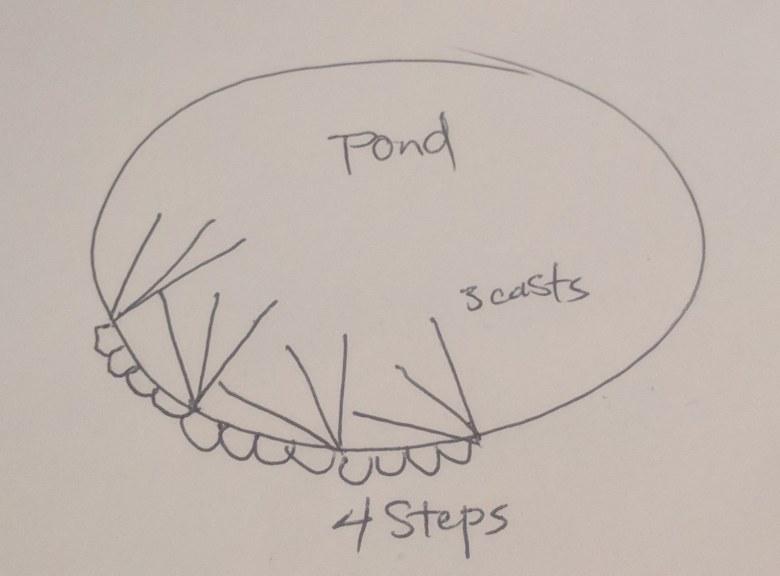 Jack Harford - Tenkara Rod Pond Fishing - 3-4 Method