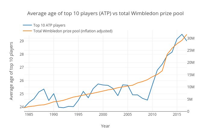 Why do old Tennis players still dominate the Sport?
