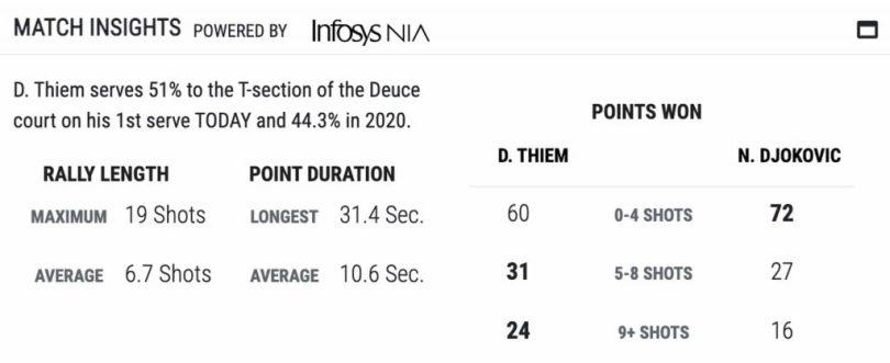 Novak Djokovic Impressive Interview after Thiem Loss - ATP Finals 2020
