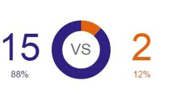 djokovic vs berdych head to head 2014
