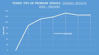 Overall Tennis Tips UK Record Picks