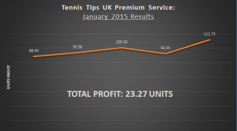 Tennis Tips UK Record January 2015 Picks