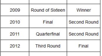 tomas berdych vs Andy Murray Past Performance Record at ATP Miami 2015