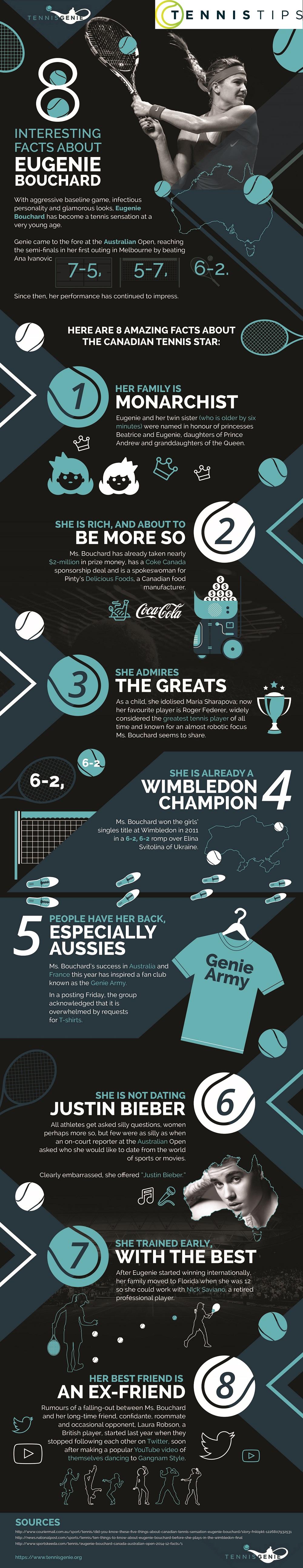 Eugenie Bouchard | Story so far Infographic | Tennis Tips UK