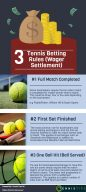Tennis Betting Rules (Retirement, Injury)
