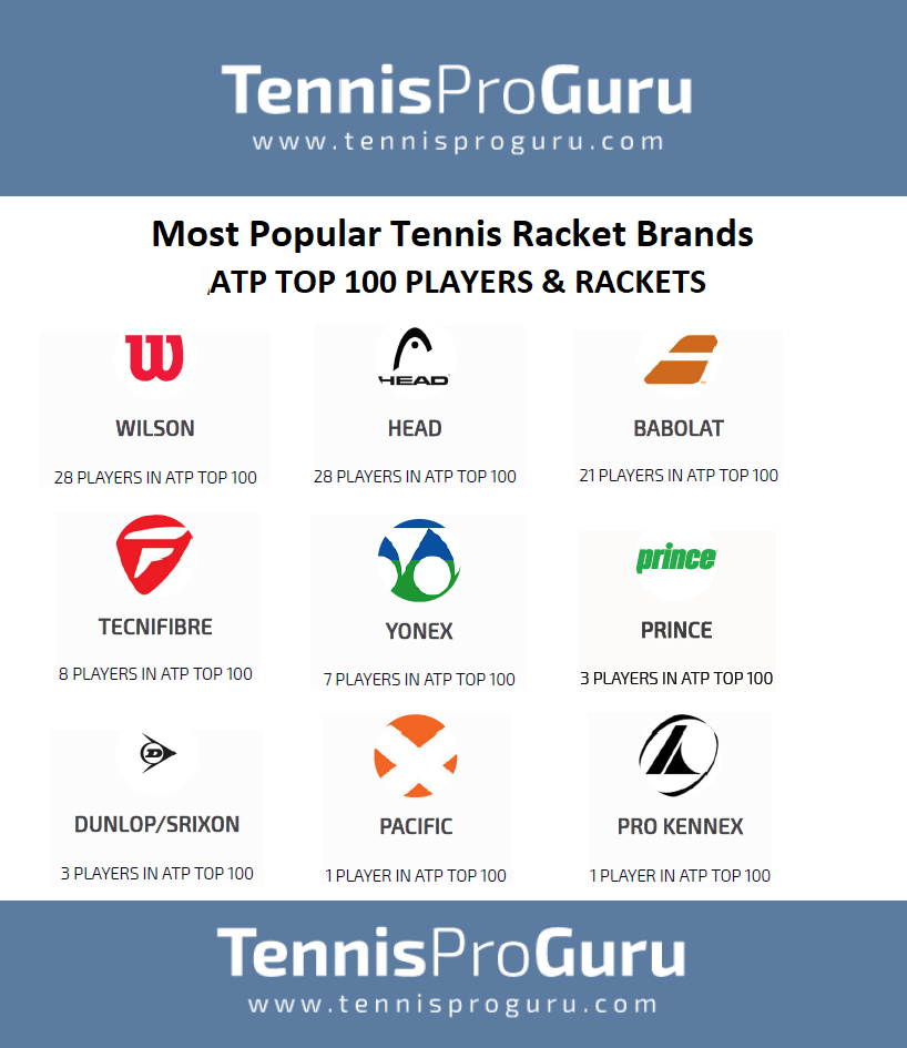Most Popular Tennis Racket Brands in Professional Tennis